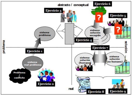 Corrección de un ejercicio (Eje vertical: de lo abstracto y conceptual a lo real y concreto; Eje horizontal: del problema a la solución) - Christian A. Estay-Niculcar (c)