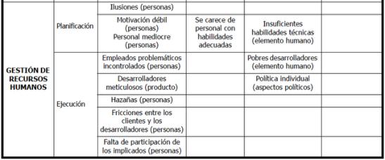 Problemas informáticos versus PMBOK (continuación) - (c) Christian A. Estay-Niculcar