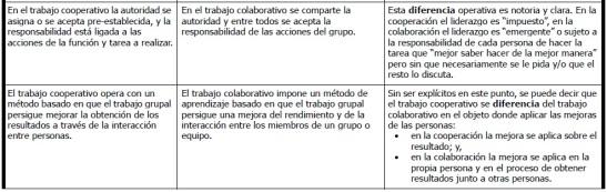 Tabla 1 (6de7): Comparación entre el planteamiento conceptual y operativo de los conceptos de colaboración y de cooperación - Christian A. Estay-Niculcar (c) & David Barrera (c)