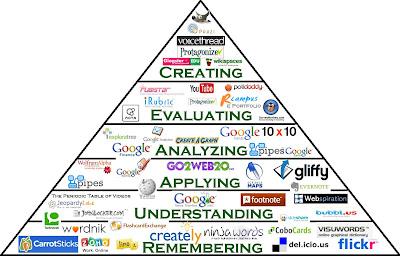 Fuente: http://1.bp.blogspot.com/-uCj8Ql4m8rg/T6YAJ65fP7I/AAAAAAAAAEQ/5SdlOpW5dWI/s400/bloom+pyramid.jpg