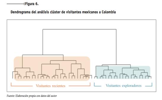 Figura 6. Dendrograma del análisis clúster de visitantes mexicanos a Colombia - (c) Lina Echeverri, Christian A. Estay-Niculcar & Hernán Parra